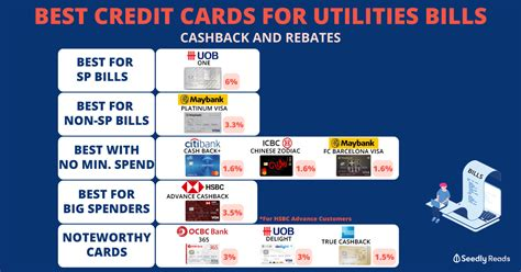 The my choice credit card by axis bank allows customers to procure a cashback of 5% on any two categories of their choice including utility bill payments. Best Credit Cards for Utilities Bills in Singapore 2020