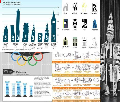 Visualizing Architecture 15 Buildingcentric Infographics