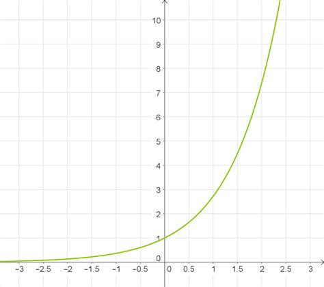 Funktion Und Eigenschaften Der Dfbremse by Eigenschaften Exponentialfunktion Funktionen Baden