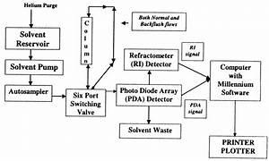 Flow Diagram Of Hplc Separation Technique