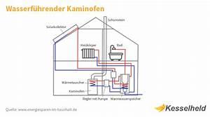 Wasserführender Kamin Anschluss : wasserf hrender kaminofen voraussetzungen preise ~ A.2002-acura-tl-radio.info Haus und Dekorationen