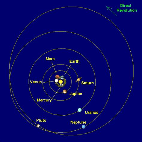 Orbit (Revolution) and Rotation of the Planets