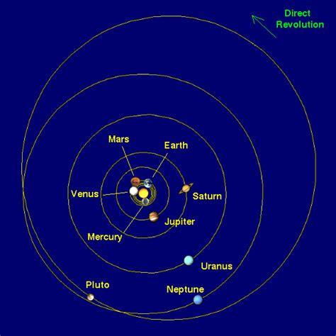Planetary Orbit Model