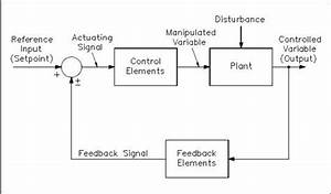 Torque Control Block Diagram