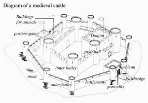 House  History And Anatomy On Pinterest