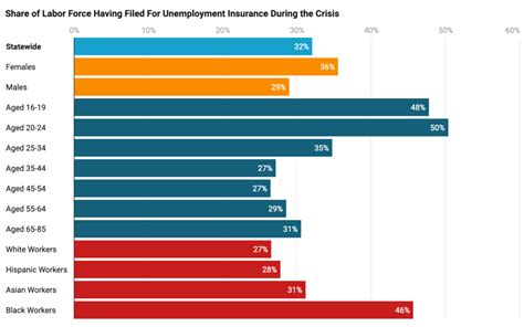 Also please leave your feedback on your customer service experience below. CPL Latest Brief Highlights Unemployment Insurance Claims in California During the COVID-19 ...