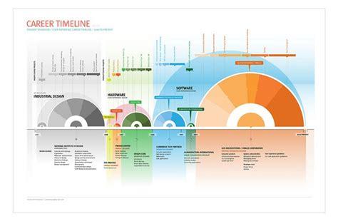 Visual Career Timeline By Prasant Sivadasan, Via Flickr Program Flowchart Template For Prime Number What Is Flow Chart Of Computer Penjumlahan Diagram Pond Ecosystem Mengubah Ke Ubuntu