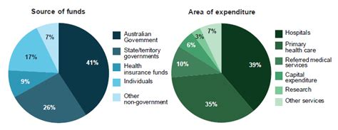 But starting with the 2019 plan year (for which you'll file taxes in 2020), the fee no longer applies. Australia's health 2018: in brief, How do we use health ...