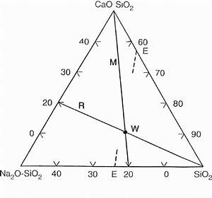 Iron Lime Phase Diagram