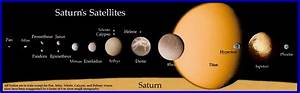 What are Saturns moons largest to smallest