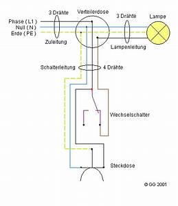 Steckdose Mit Lichtschalter Schalten : rastafari hausinstallationstechnik ~ Orissabook.com Haus und Dekorationen