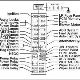 Fuse Box Diagram 2002 Ranger by 2002 Ford Ranger Fuse Box Diagram Ford Ranger Xlt Fuse