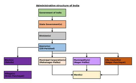 fileadministrative structure  indiasvg wikipedia