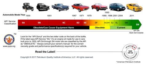 The Petroleum Quality
