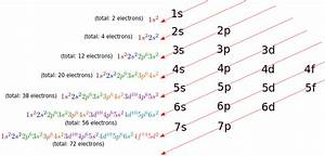High School Chemistry  Writing Electron Configurations