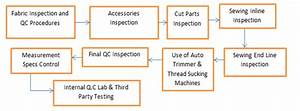 Function Of Quality Control Department In Garment