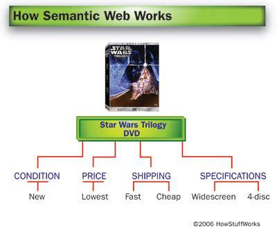 why semantic web how semantic web works howstuffworks