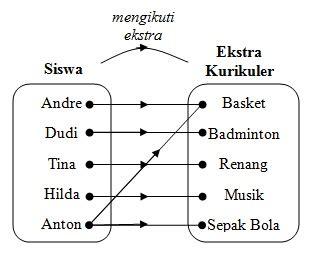 Relasi dan fungsi merupakan materi dalam ilmu matematika yang dipelajari ketika berada dibangku sekolah tingkat menengah atas. 13++ Contoh Soal Matriks Relasi Dan Fungsi - Kumpulan ...
