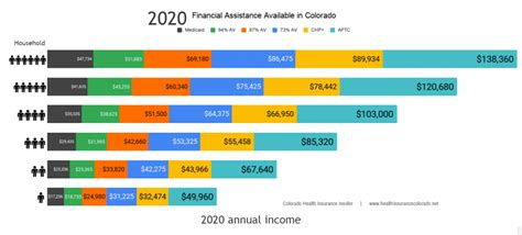 Compare your current plan with other available 2020 plans. Compare Colorado Health Insurance Options