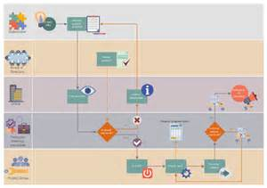 Spreadsheet Programming Workflow Diagram Exles Basic Flowchart Symbols And Meaning Software Work Flow Process In