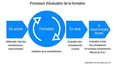 Comment évaluer Une Formation ? Méthodes Et Outils