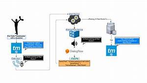 Dialogflow Enterprise Edition is now generally ava - 为程序员服务
