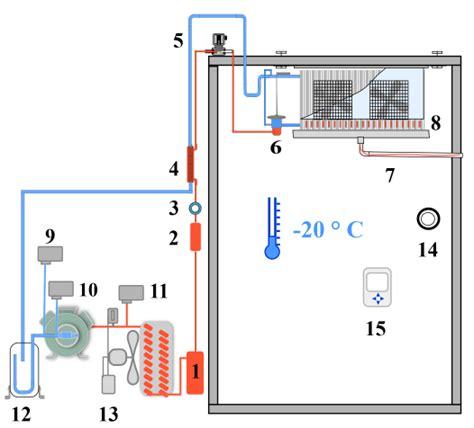 chambre frigorifique circuit frigorifique chambre froide négative