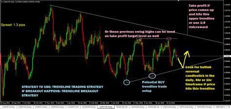 forex trading signals price trading signals