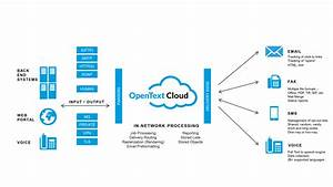 Combine Your Opentext Cce  Streamserve  Solution With