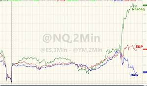 Nasdaq Jumps, Dow Dumps As VIX Plunges Back Below 10 ...