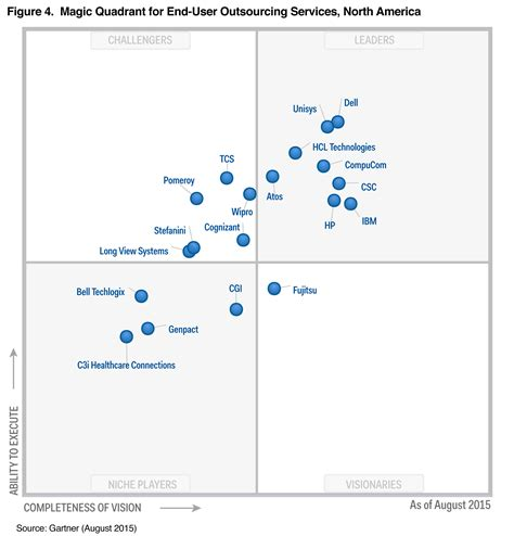 service desk software gartner magic quadrant managed it service providers what is it management service