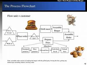 Ppt - In-n-out Burger Powerpoint Presentation