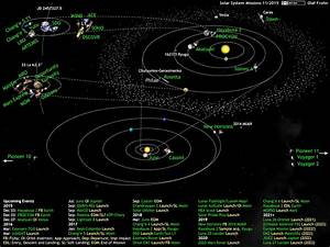 What U0026 39 S Up In The Solar System Diagram By Olaf Frohn  Updated For June 2019