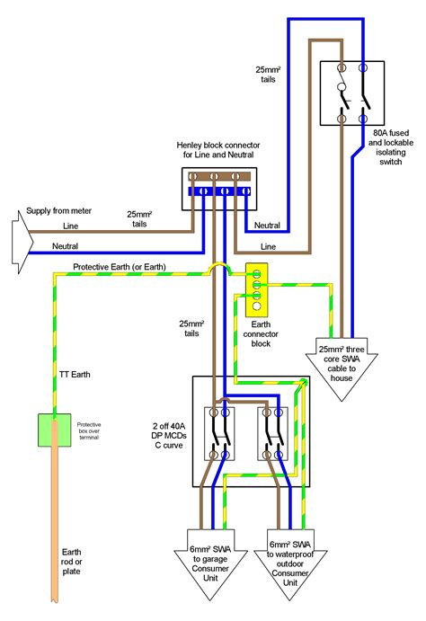 armored cable domestic electrical installation earthing and circuit