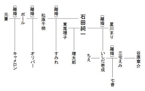 石田 純一 症状