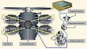 Sistemas De La Aeronave  Sistema De Inyeccion De Combustible
