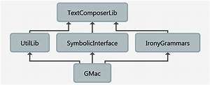 Gmac System Guide