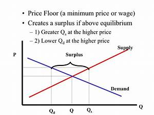 the law of supply and the supply curve With minimum wage price floor