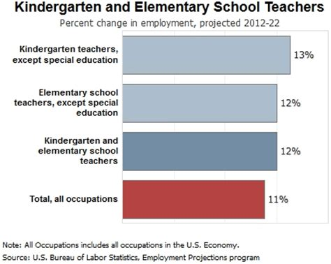 what is the salary for a preschool what is the ave 190 | Kindergarten%20and%20Elementary%20School%20Teachers%20Percent%20Change%20in%20Employment