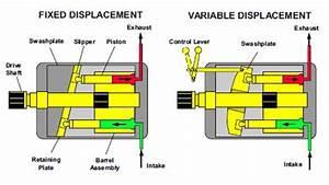 Fonctionnement Pompe Hydraulique : moteurs et pompes hydrauliques partie i ~ Medecine-chirurgie-esthetiques.com Avis de Voitures