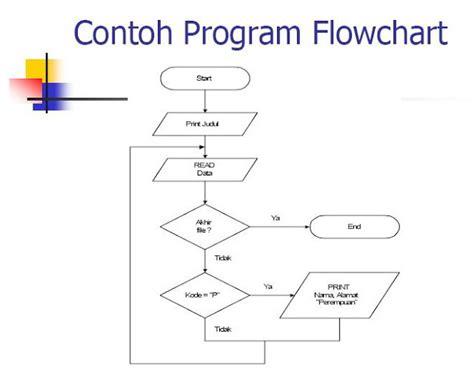 Contoh Flowchart Input Data Contoh Flowchart If Majemuk Raptor Proses Klaim Asuransi Of Else Ladder Rekrutmen Karyawan And Process Icon