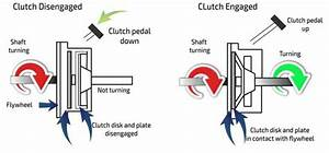 What Is A Clutch And Why Does My Gearbox Need One