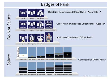 ranks eastbourne air cadets