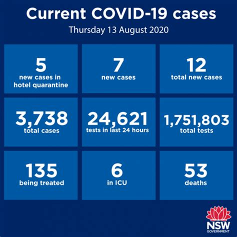 Nsw health said a record 12,524 vaccines were given in the 24 hours to 8pm on monday, including 5337 at the mass vaccination centre at sydney. #LATEST COVID-19 Cases in NSW;   c91.3FM Macarthur's Radio ...
