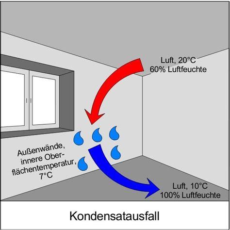 Kondensat Am Fenster by Luftfeuchte Und Kondensat