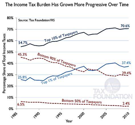 Putting A On America S Tax Returns A Putting A On America 39 S Tax Returns