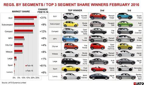 european  car registrations buoyed  suvs  february  jato