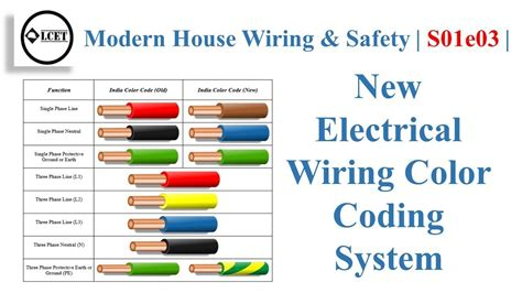 New Electrical Wiring Color Coding System Modern House
