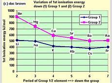 ionization energy trend RYNAKIMLEY