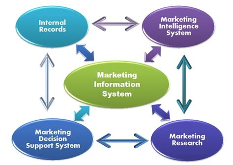 marketing system what is marketing information system definition and